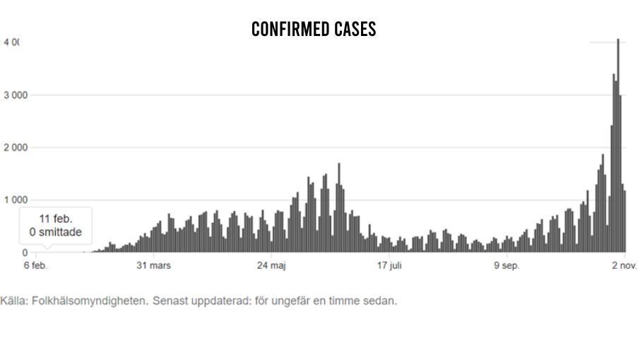 Confirmed Cases in Sweden